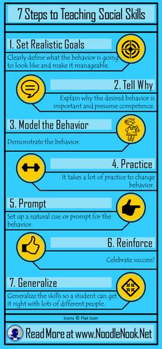 7 Steps to Teaching Social Skills to students with Autism and LIFE Skills Students- www. Social Skills Autism, Social Skills Lessons, Social Skills For Kids, Social Skills Activities, Teaching Social Skills, Social Behavior, Social Emotional Learning, Coping Skills, Classroom Activities