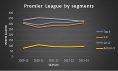 English premier league, cut in two