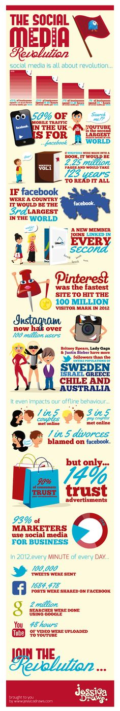 If Facebook were a country it would be the third largest in the world. #socialmedia stats