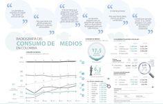 Radiografía del Consumo de Medios en Colombia #Editoriales