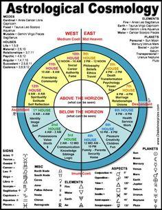 Astrological Cosmology