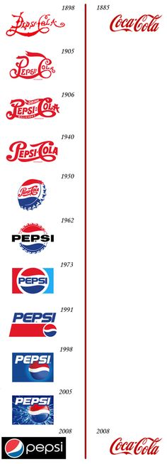 Which is older Coca-Cola or Pepsi-Cola? Coca-Cola was first made in 1885 and Pepsi-Cola was made in the Web Design, Logo Design, Design Humor, Brand Design, Identity Design, Visual Identity, Brand Identity, Logo Evolution, Logo Pepsi