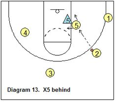 triangle offense - Post defender playing behind Basketball Plays, Basketball Coach, Detroit, Coaching, Triangle, Presents, Basketball, Training, Gifts