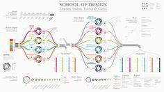 Visualizing the School of Design by Sara De Donno, via Behance