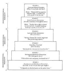 Lawrence Kohlberg's Six Stages of Moral Development – Child Development Lawrence Kohlberg, Counseling Psychology, Developmental Psychology, School Psychology, School Counseling, Educational Psychology, Ap Psychology, Psychology Studies, Jean Piaget