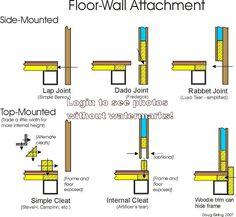 Ways to attach camper sidewalls