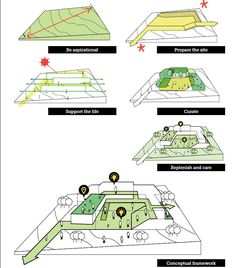 Renewable power is generated making use of resources naturally that are persistently substituted and neglect to be emptied. Architecture Concept Diagram, Architecture Presentation Board, Architecture Drawings, Architecture Portfolio, Architecture Details, Urban Analysis, Site Analysis, Urban Design Diagram, Conceptual Framework