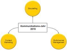 #Storytelling 2015: Wenn der Leser die Feder führt. Unser Beitrag zur #Blogparade der Scheidtweiler-PR