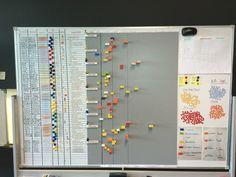 Resultado de imagen de agile project planner wall