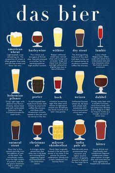 Tutti gli stili Birrari in un'infografica... presentati nel bicchiere più appropriato... perché ogni birra ha il suo bicchiere. Das Bier!