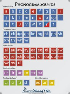 English phonics - Phonogram Sounds This interactive program features clear enunciation of the sounds of the letters and letter combinations (also known as phonograms) Contains all 72 of the basic phonograms as taught Phonics Chart, Phonics Rules, Spelling Rules, Phonics Worksheets, Phonics Sounds Chart, Phonics Reading, Teaching Phonics, Kindergarten Reading, Teaching Reading