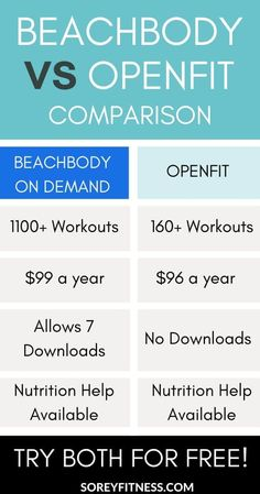We compare Beachbody on Demand vs Openfit to help you decide which at home streaming service fits your goals! Both streaming services offer workouts and nutrition tools to help you lose weight and get fit. #beachbody #openfit #fitness #weightloss