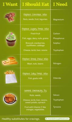 Healthy eating substitutes for cravings...I need to memorize this for everyday life!!! But it seemed helpful for pregnancy cravings, | http://livehealthyguide.blogspot.com