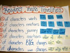 Readers Make Timelines...Anchor Chart