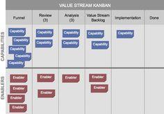Figure 9. Value Stream Kanban Board