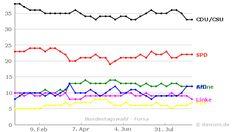 Umfrageverlauf: Bundestagswahl (#btw) - Forsa - bis 07.09.2016