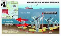 di Tutto Un Po' Italia: Energie rinnovabili dal mare di Scozia