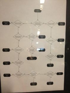 Wedding seating plan flow chart! Is this nerdy or what?!?! hahaha
