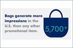 Fact! Bags generate more impressions in the U.S. than any other promotional item. #PromoProducts data collected from ASI's 2016 Ad Impressions Study. To see the complete study, click here: http://www.asicentral.com/research?referral=PN
