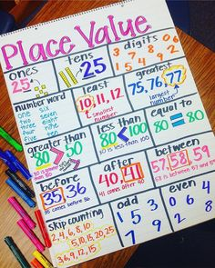 Thank you for this amazing Place Value anchor chart idea! This is definitely going to stay up on the wall for a while! Such a great resource. Math Charts, Math Anchor Charts, Rounding Anchor Chart, Anchor Charts First Grade, Teaching Place Values, Teaching Math, Teaching Ideas, Kindergarten Math, Math Strategies