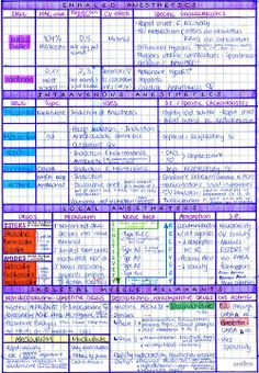 mynotes4usmle:  DRUGS USED IN ANESTHESIA