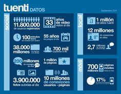 Los datos de Tuenti 2011