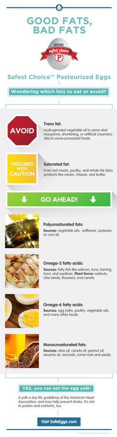 Wondering which fats to eat or avoid? Check out our infographic! #GoodFatsBadFats
