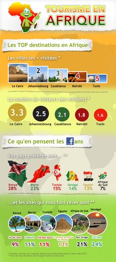 #Infographie #Tourisme en #Afrique GO Voyages, les top destinations de voyage en Afrique