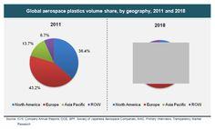 Aerospace Plastics Market for Fuselage, Wings and Empennage Applications in Commercial Aircrafts, Military Aircrafts, Rotary Aircrafts and General Aviation - Global Industry Analysis, Size, Share, Growth, Trends and Forecast, 2012 - 2018 - See more at: http://www.transparencymarketresearch.com/aerospace-plastics-market.html#sthash.a5kFLl8V.dpuf