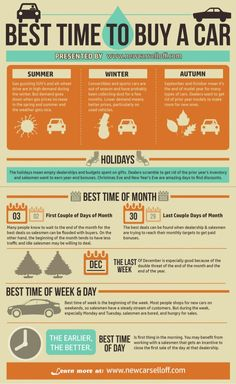 Infographic: Best Time to Buy a Car