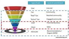 Genial gràfic per entendre el Social Media Marketing: target, captació, fidelització, conversió...