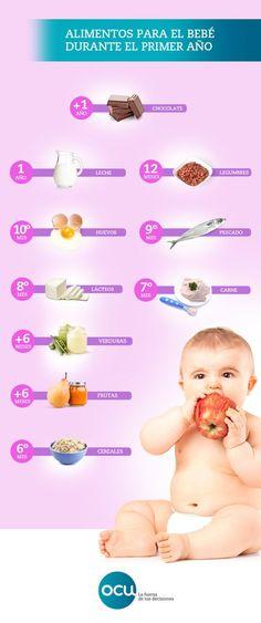Calendario para saber en qué momento iniciar a los más pequeños en las diversas familias de alimentos. Empezarán con fruta... pero en cuanto te des cuenta ya estarán con el chocolate.