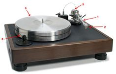 Basics of a turntable, and a review of good models for the casual listener.
