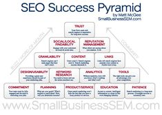 SEO Success Pyramid by Matt McGee