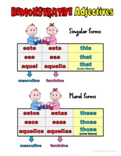 Spanish Demonstrative Adjectives Grammar Notes from Spanish the easy way! on TeachersNotebook.com -  (1 page)  - Colorful, student-friendly Spanish demonstrative adjectives notes! Use them to teach with or give them to your students as a handy resource sheet to be used in class or at home!