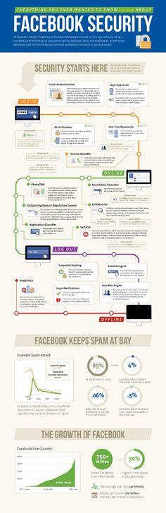 Facebook'tan İki Yeni Güvenlik Uygulaması  http://sosyalmedya.co/facebook-trusted-friends-app-passwords/