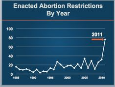 Enacted-Abortion-Restrictions-by-Year. And they dare to say the left is manufacturing the War on Women?