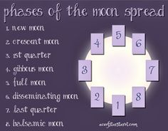 Phases of the Moon Tarot spread