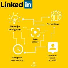 Marketing Digital, Instagram, Messages