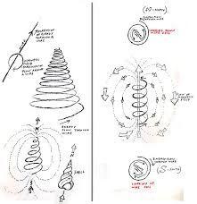 Image result for orgonite spirals