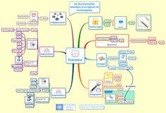 Fonctions attendues d'un logiciel de mindmapping Mind Map Examples, Image Internet, Mapping Software, Software Support, Le Web, Document, Computer Science, Mindfulness, Bullet Journal