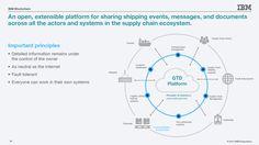 Hyperledger IBM Blockchain Trade GTD platform