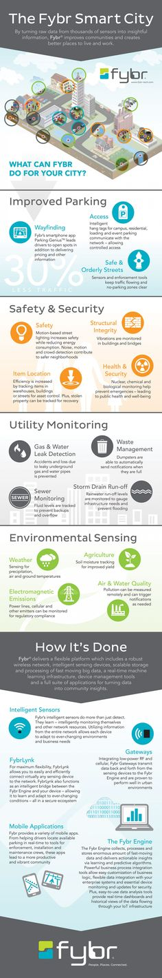 The Fybr Smart City Infographic                                                                                                                                                                                 More