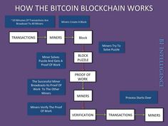 Do you know that blockchain technology could decentralise everything and not just currency? Do you even know what Blockchain is? Bitcoin Mining Software, Bitcoin Mining Rigs, What Is Bitcoin Mining, Buy Bitcoin, Bitcoin Price, Ethereum Mining, Finance, Blockchain Technology, Crypto Currencies