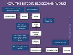 How the #Bitcoin#Blockchain works #Infographic source BI