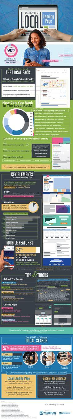 The Anatomy of a Local Landing Page Landing Page Optimization, Customer Survey, Seo News, Local Seo, Social Media Engagement, Seo Strategy, Anatomy, Digital Marketing, Infographics