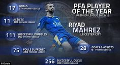 Why Leicester City's Riyad Mahrez deserves to be PFA Player of the Year 2016 | Daily Mail Online