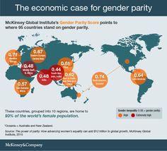 Gender Equality Could Unlock Trillions Of Dollars Of Economic Growth Career Search, Data Visualization, Case Study, Equality, Leadership, Gender, Facts, George Carlin, Driving Force