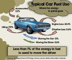 Fuel use in cars - less than 1% of the energy in fuel is used to move the driver