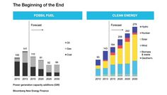 BNEF: New Clean Power Capacity Passes New Fossil Fuel Power Capacity… Never Turning Back